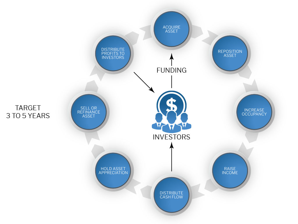 Graphic Showing Investment Lifecycle at a target of 3 to 5 years
